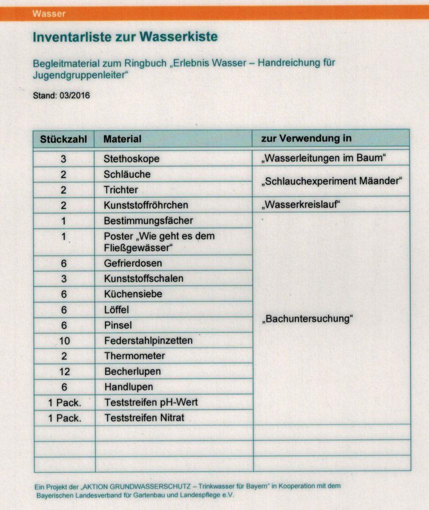 inhalt_wasserkiste